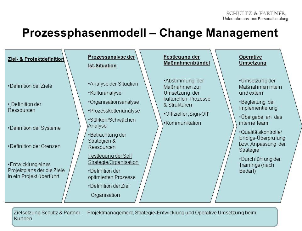 Schultz & Partner Unternehmens- und Personalberatung Prozessphasenmodell – Change Management Ziel- & Projektdefinition Definition der Ziele Definition
