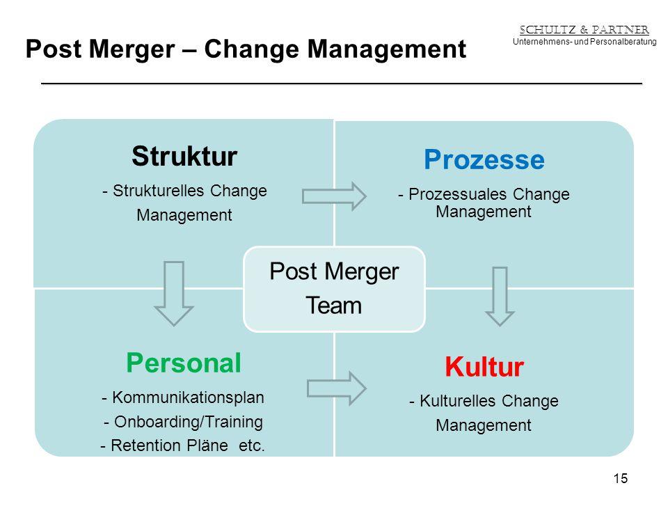 Post Merger – Change Management Schultz & Partner Unternehmens- und Personalberatung Struktur - Strukturelles Change Management Prozesse - Prozessuale