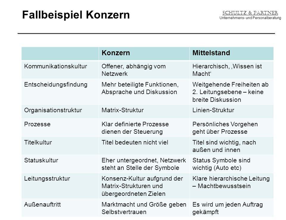 Fallbeispiel Konzern Schultz & Partner Unternehmens- und Personalberatung 23 KonzernMittelstand KommunikationskulturOffener, abhängig vom Netzwerk Hie