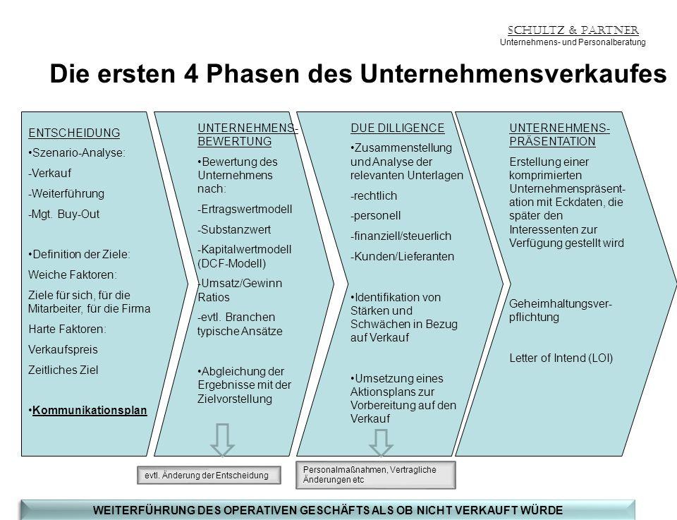 Schultz & Partner Unternehmens- und Personalberatung Die ersten 4 Phasen des Unternehmensverkaufes ENTSCHEIDUNG Szenario-Analyse: -Verkauf -Weiterführ