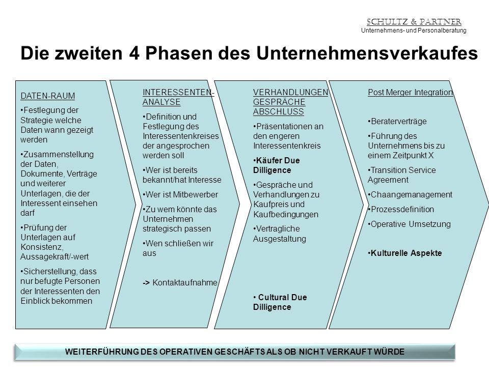 Schultz & Partner Unternehmens- und Personalberatung Die zweiten 4 Phasen des Unternehmensverkaufes DATEN-RAUM Festlegung der Strategie welche Daten w