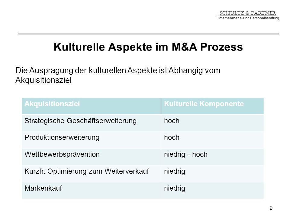 Schultz & Partner Unternehmens- und Personalberatung Kulturelle Aspekte im M&A Prozess Die Ausprägung der kulturellen Aspekte ist Abhängig vom Akquisi