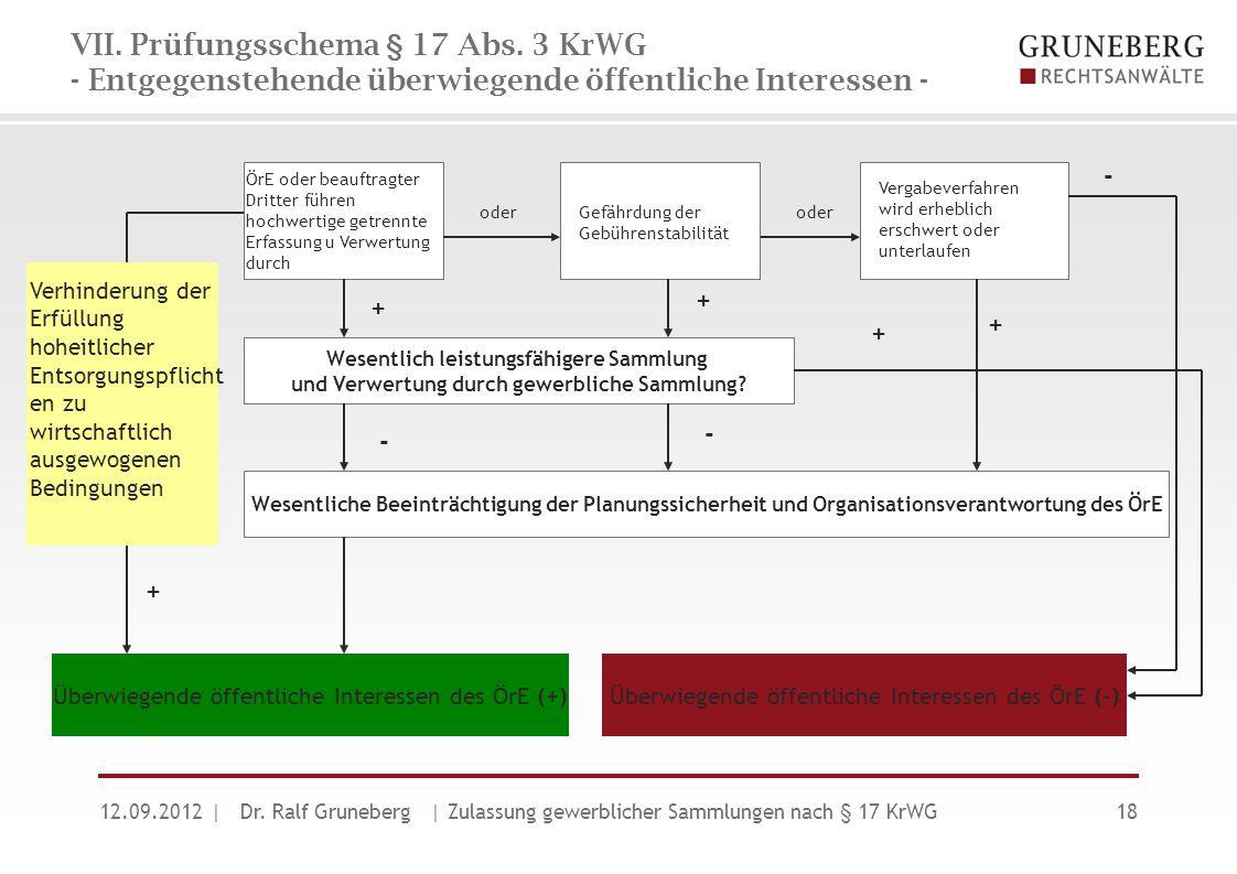 VII. Prüfungsschema § 17 Abs. 3 KrWG - Entgegenstehende überwiegende öffentliche Interessen - 12.09.2012| Dr. Ralf Gruneberg | Zulassung gewerblicher