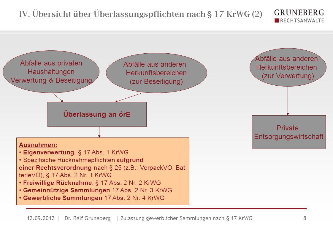 IV. Übersicht über Überlassungspflichten nach § 17 KrWG (2) 12.09.2012| Dr. Ralf Gruneberg | Zulassung gewerblicher Sammlungen nach § 17 KrWG8 Abfälle