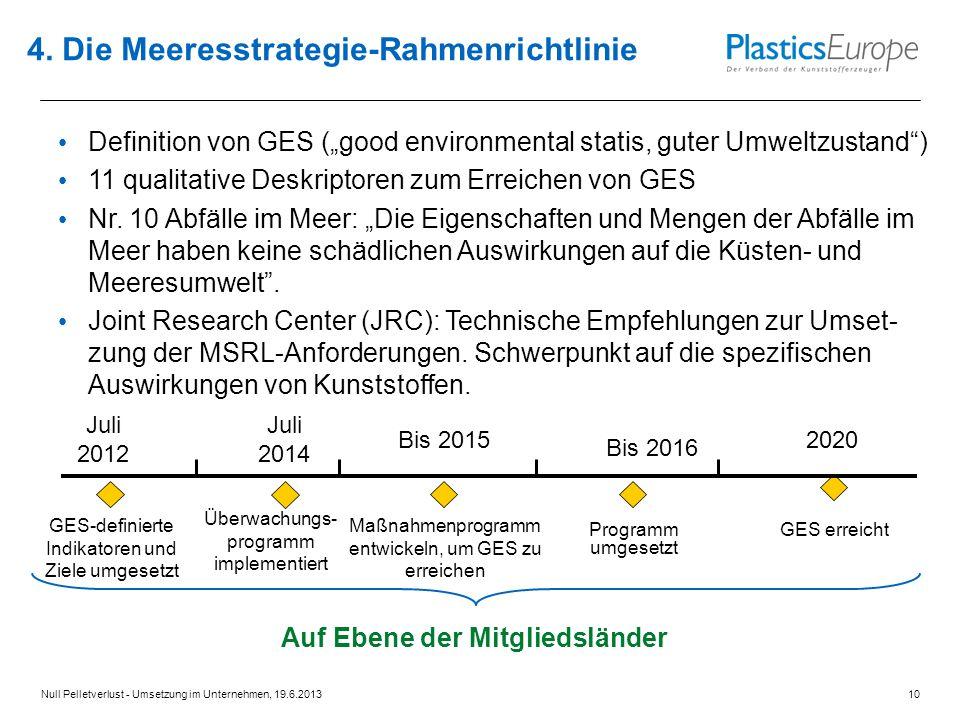 4. Die Meeresstrategie-Rahmenrichtlinie Bis 2015 Juli 2014 2020 Maßnahmenprogramm entwickeln, um GES zu erreichen Programm umgesetzt Überwachungs- pro