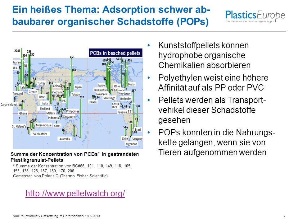 http://www.pelletwatch.org/ Kunststoffpellets können hydrophobe organische Chemikalien absorbieren Polyethylen weist eine höhere Affinität auf als PP oder PVC Pellets werden als Transport- vehikel dieser Schadstoffe gesehen POPs könnten in die Nahrungs- kette gelangen, wenn sie von Tieren aufgenommen werden Ein heißes Thema: Adsorption schwer ab- baubarer organischer Schadstoffe (POPs) Summe der Konzentration von PCBs* in gestrandeten Plastikgranulat-Pellets Null Pelletverlust - Umsetzung im Unternehmen, 19.6.20137 * Summe der Konzentration von BC#66, 101, 110, 149, 118, 105, 153, 138, 128, 187, 180, 170, 206 Gemessen von Polaris Q (Thermo Fisher Scientific)