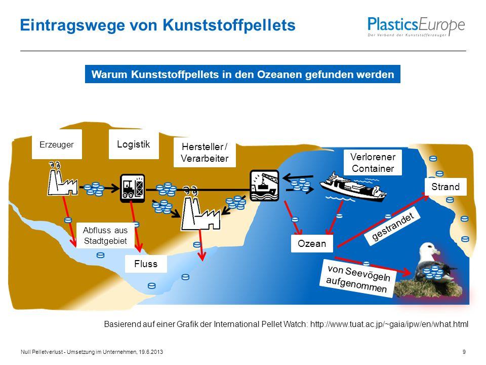 Eintragswege von Kunststoffpellets Basierend auf einer Grafik der International Pellet Watch: http://www.tuat.ac.jp/~gaia/ipw/en/what.html Erzeuger Lo