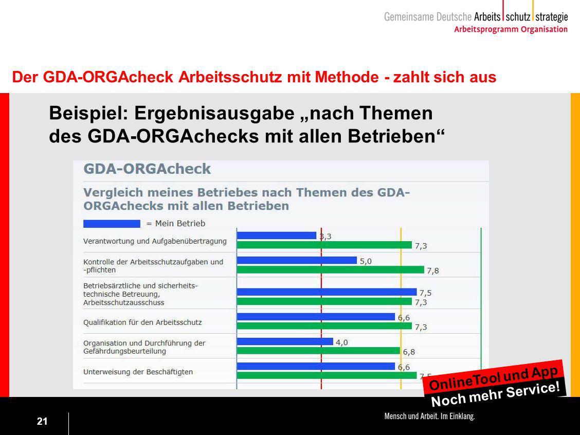 """21 Beispiel: Ergebnisausgabe """"nach Themen des GDA-ORGAchecks mit allen Betrieben"""" Der GDA-ORGAcheck Arbeitsschutz mit Methode - zahlt sich aus OnlineT"""