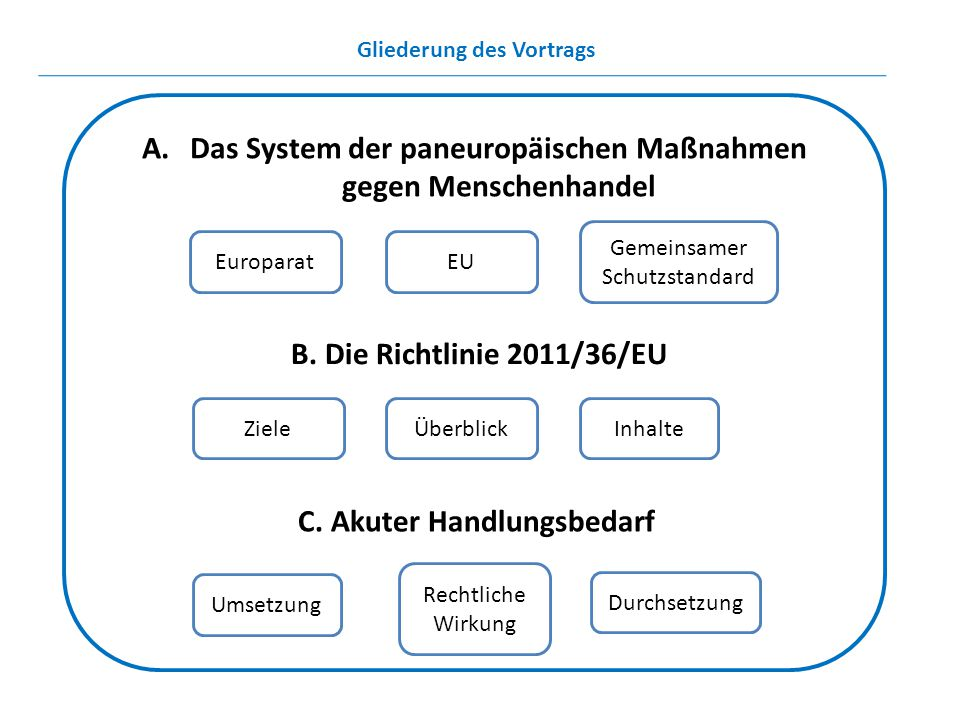 Gliederung des Vortrags A.Das System der paneuropäischen Maßnahmen gegen Menschenhandel Gemeinsamer Schutzstandard EuroparatEU InhalteZieleÜberblick D