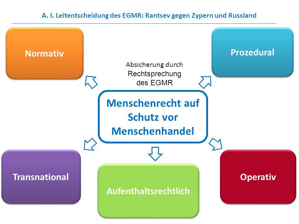 Menschenrecht auf Schutz vor Menschenhandel Normativ Prozedural Operativ Transnational Absicherung durch Rechtsprechung des EGMR Aufenthaltsrechtlich
