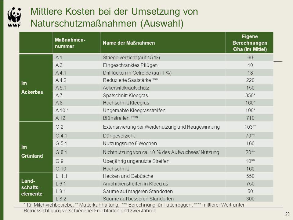 Mittlere Kosten bei der Umsetzung von Naturschutzmaßnahmen (Auswahl) 29 Maßnahmen- nummer Name der Maßnahmen Eigene Berechnungen €/ha (im Mittel) Im A