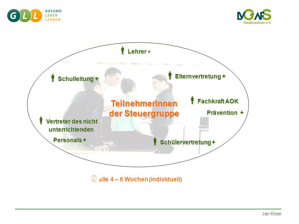 LVG Bewerbung Kooperationspartner Prozessbegleitung FK Dauer: 2 Jahre Steuergruppe Gesundheitszirkel Prinzipien GM Fortbildungen Evaluation Ziel Noch
