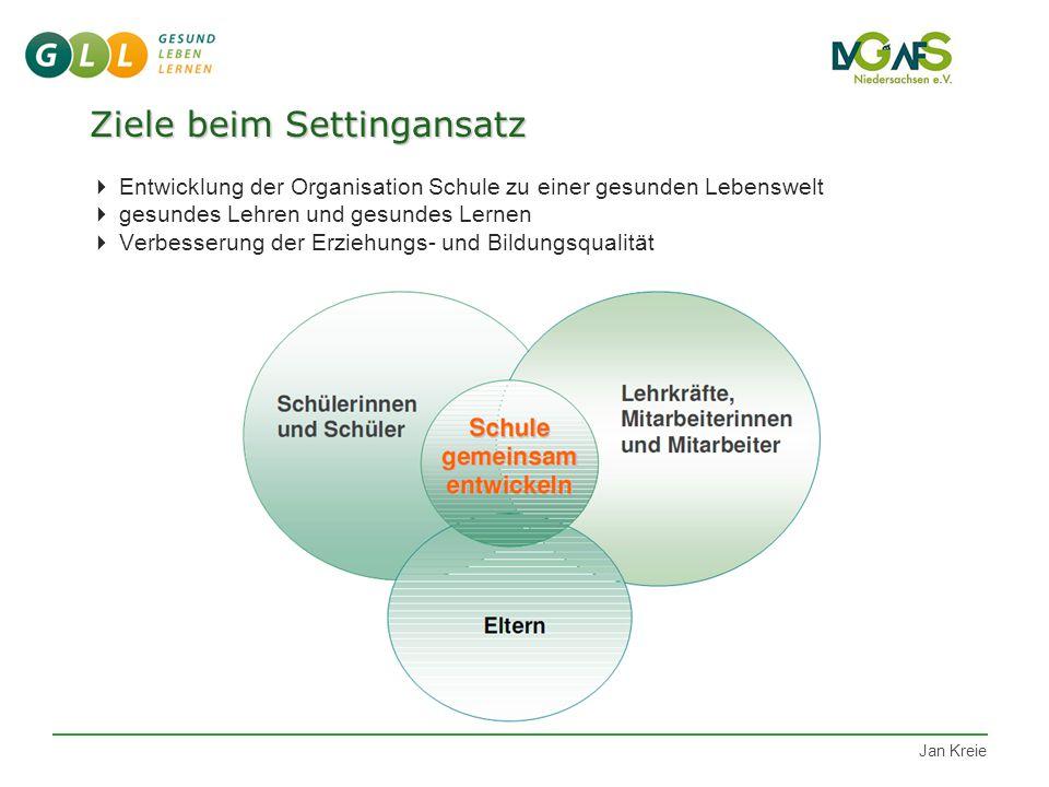 Jan Kreie Ziele beim Settingansatz Ziele beim Settingansatz  Entwicklung der Organisation Schule zu einer gesunden Lebenswelt  gesundes Lehren und gesundes Lernen  Verbesserung der Erziehungs- und Bildungsqualität