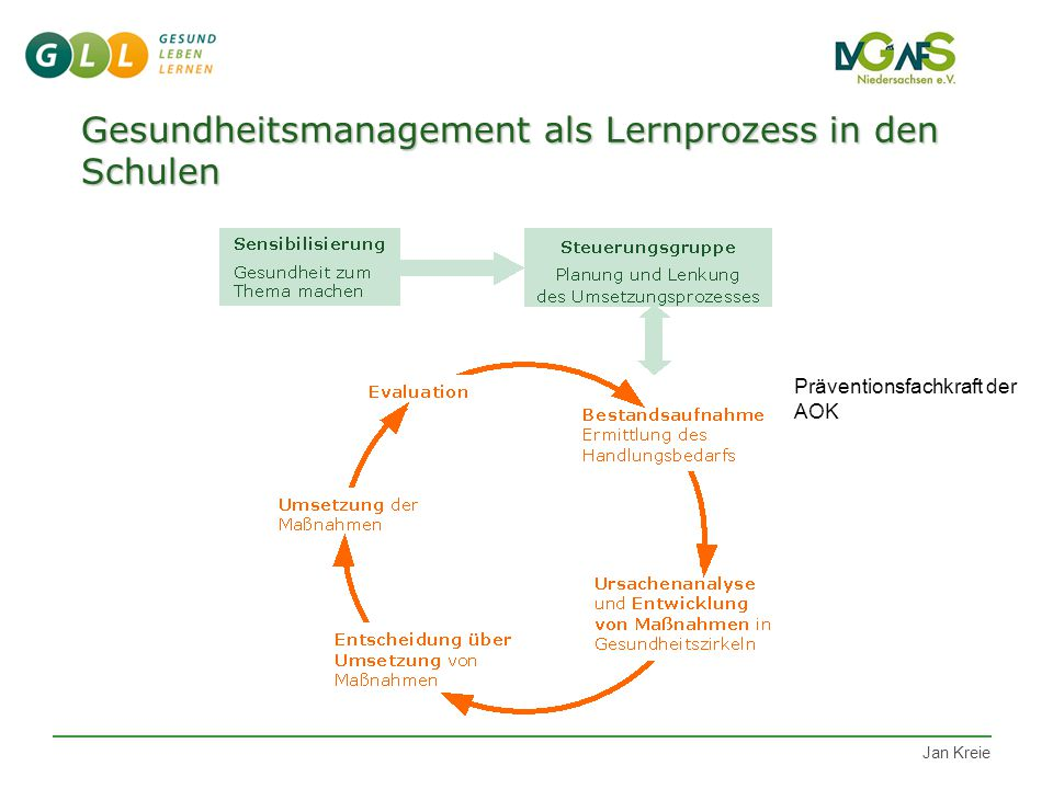 LVG Bewerbung Kooperationspartner Prozessbegleitung FK Dauer: 2 Jahre Steuergruppe Gesundheitszirkel Prinzipien GM Fortbildungen Evaluation Ziel Noch Fragen.