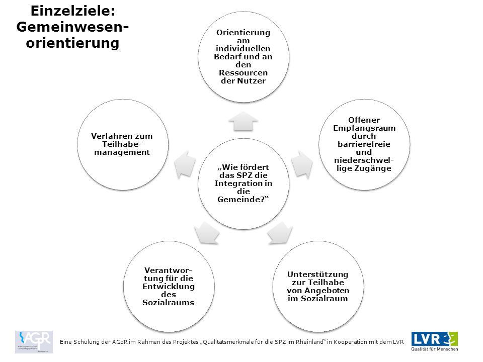 """Einzelziele: Gemeinwesen- orientierung Eine Schulung der AGpR im Rahmen des Projektes """"Qualitätsmerkmale für die SPZ im Rheinland in Kooperation mit dem LVR """"Wie fördert das SPZ die Integration in die Gemeinde? Orientierung am individuellen Bedarf und an den Ressourcen der Nutzer Offener Empfangsrau m durch barrierefreie und niederschwel- lige Zugänge Unterstützung zur Teilhabe von Angeboten im Sozialraum Verantwor- tung für die Entwicklung des Sozialraums Verfahren zum Teilhabe- management"""