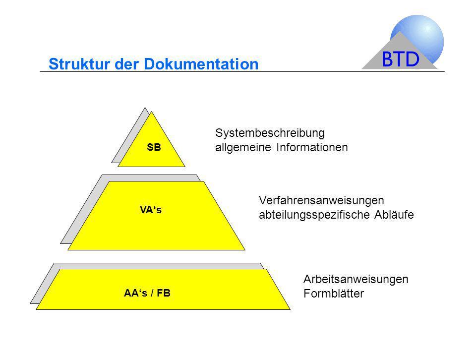 Struktur der Dokumentation Arbeitsanweisungen Formblätter SB Systembeschreibung allgemeine Informationen VA's Verfahrensanweisungen abteilungsspezifis