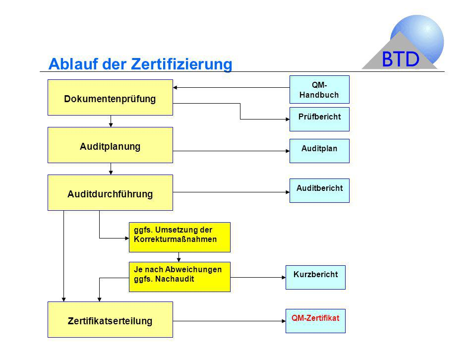 Ablauf der Zertifizierung Dokumentenprüfung Auditplanung Auditdurchführung QM- Handbuch Prüfbericht Auditplan ggfs. Umsetzung der Korrekturmaßnahmen J