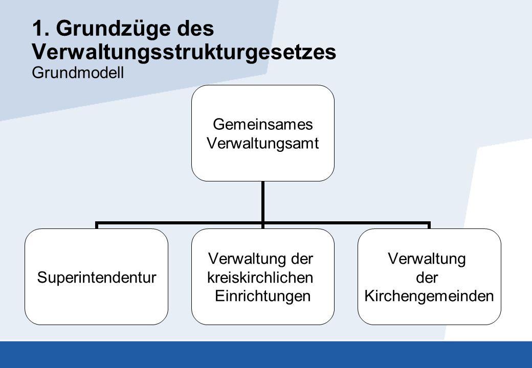 1. Grundzüge des Verwaltungsstrukturgesetzes Grundmodell Gemeinsames Verwaltungsamt Superintendentur Verwaltung der kreiskirchlichen Einrichtungen Ver