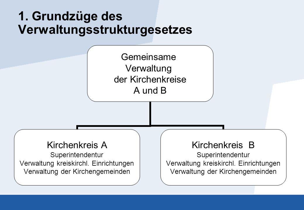 1. Grundzüge des Verwaltungsstrukturgesetzes Gemeinsame Verwaltung der Kirchenkreise A und B Kirchenkreis A Superintendentur Verwaltung kreiskirchl. E