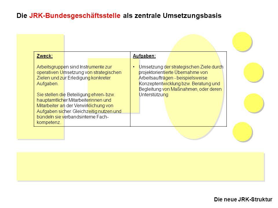 10 JRK-Bundesausschuss November 2005 in Kassel Die neue JRK-Struktur Die JRK-Bundesgeschäftsstelle als zentrale Umsetzungsbasis Zweck: Arbeitsgruppen