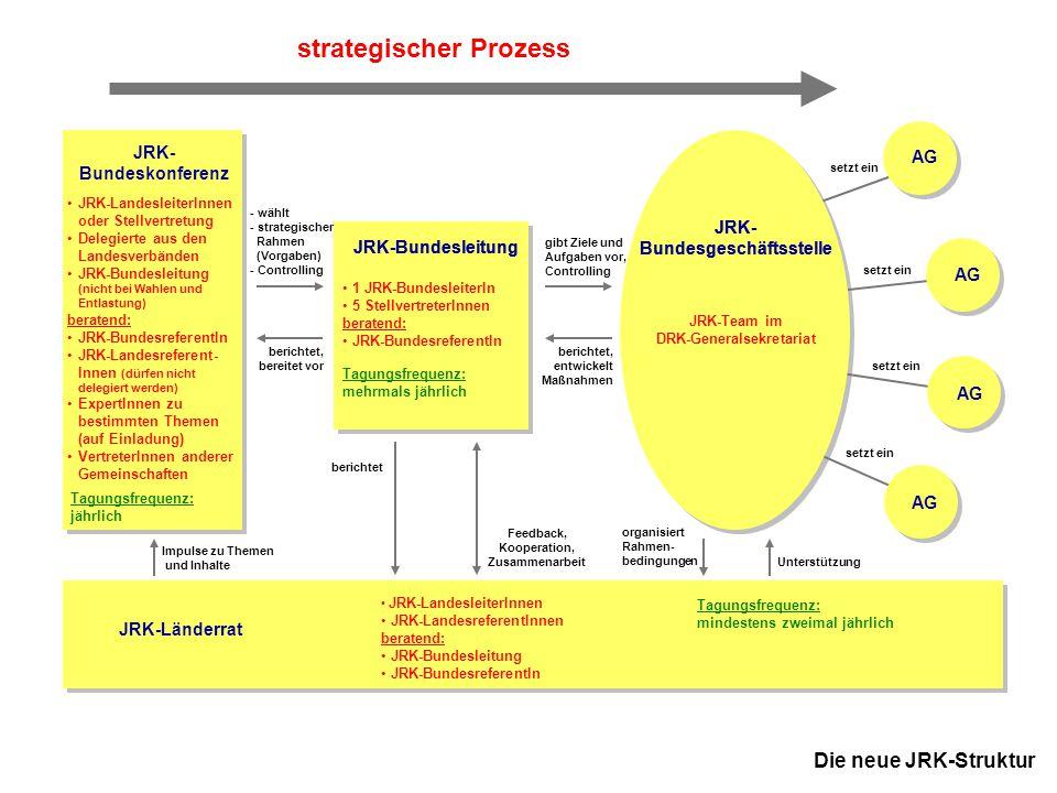 12 JRK-Bundesausschuss November 2005 in Kassel JRK- Bundeskonferenz AG Die neue JRK-Struktur JRK-Bundesleitung JRK- Bundesgeschäftsstelle strategische