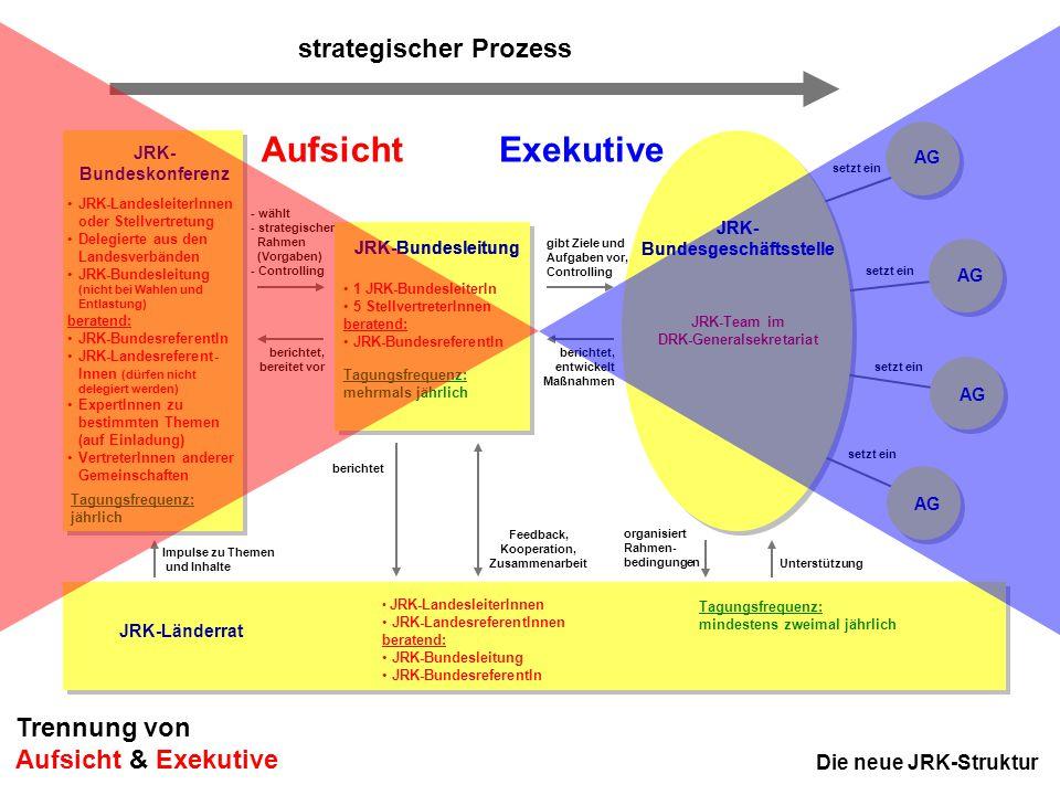 13 JRK-Bundesausschuss November 2005 in Kassel JRK- Bundeskonferenz AG Die neue JRK-Struktur JRK-Bundesleitung JRK- Bundesgeschäftsstelle strategische