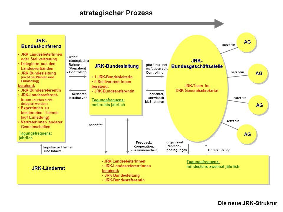 17 JRK-Bundesausschuss November 2005 in Kassel JRK- Bundeskonferenz AG Die neue JRK-Struktur JRK-Bundesleitung JRK- Bundesgeschäftsstelle strategische