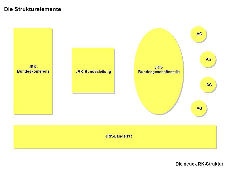 13 JRK-Bundesausschuss November 2005 in Kassel JRK- Bundeskonferenz AG Die neue JRK-Struktur JRK-Bundesleitung JRK- Bundesgeschäftsstelle strategischer Prozess - wählt - strategischer Rahmen (Vorgaben) - Controlling 1 JRK-BundesleiterIn 5 StellvertreterInnen beratend: JRK-BundesreferentIn berichtet, bereitet vor berichtet JRK-Team im DRK-Generalsekretariat organisiert Rahmen- bedingungen setzt ein JRK-Länderrat Tagungsfrequenz: mindestens zweimal jährlich Impulse zu Themen und Inhalte Feedback, Kooperation, Zusammenarbeit Unterstützung JRK- Bundesgeschäftsstelle Tagungsfrequenz: mehrmals jährlich berichtet, entwickelt Maßnahmen JRK-Bundesleitung Trennung von Aufsicht & Exekutive AufsichtExekutive JRK-LandesleiterInnen JRK-LandesreferentInnen beratend: JRK-Bundesleitung JRK-BundesreferentIn gibt Ziele und Aufgaben vor, Controlling JRK-LandesleiterInnen oder Stellvertretung Delegierte aus den Landesverbänden JRK-Bundesleitung (nicht bei Wahlen und Entlastung) beratend: JRK-BundesreferentIn JRK-Landesreferent- Innen (dürfen nicht delegiert werden) ExpertInnen zu bestimmten Themen (auf Einladung) VertreterInnen anderer Gemeinschaften Tagungsfrequenz: jährlich