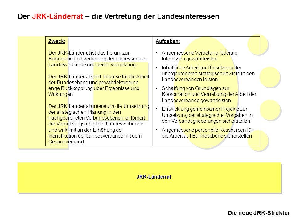 3 JRK-Bundesausschuss November 2005 in Kassel Die neue JRK-Struktur JRK-Länderrat Der JRK-Länderrat – die Vertretung der Landesinteressen Zweck: Der J