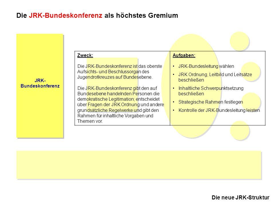 5 JRK-Bundesausschuss November 2005 in Kassel JRK- Bundeskonferenz Die neue JRK-Struktur Die JRK-Bundeskonferenz als höchstes Gremium Zweck: Die JRK-B