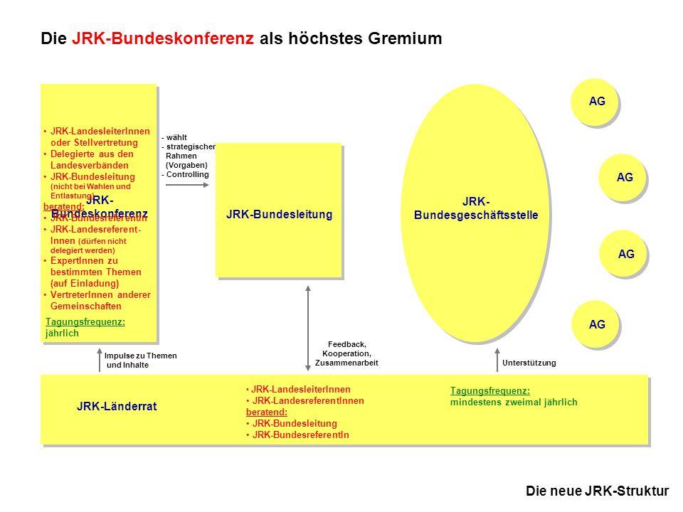 7 JRK-Bundesausschuss November 2005 in Kassel Die neue JRK-Struktur JRK-Bundesleitung Die JRK-Bundesleitung - Steuerung im Auftrag der JRK-Bundeskonferenz Zweck: Die JRK-Bundesleitung steuert den Verband im Rahmen der Vorgaben der JRK-Bundeskonferenz.
