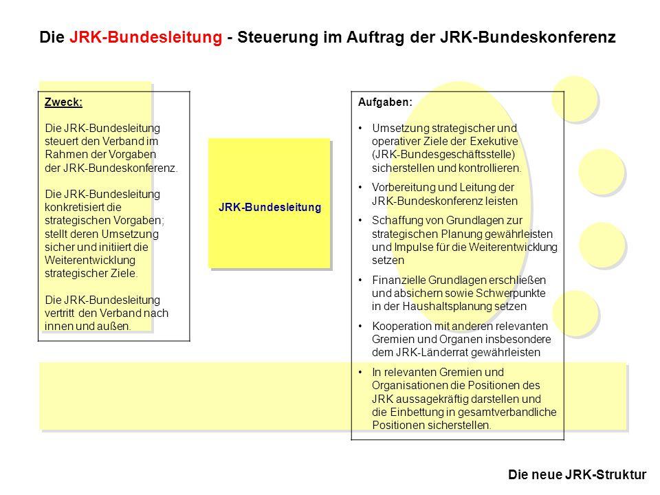 7 JRK-Bundesausschuss November 2005 in Kassel Die neue JRK-Struktur JRK-Bundesleitung Die JRK-Bundesleitung - Steuerung im Auftrag der JRK-Bundeskonfe