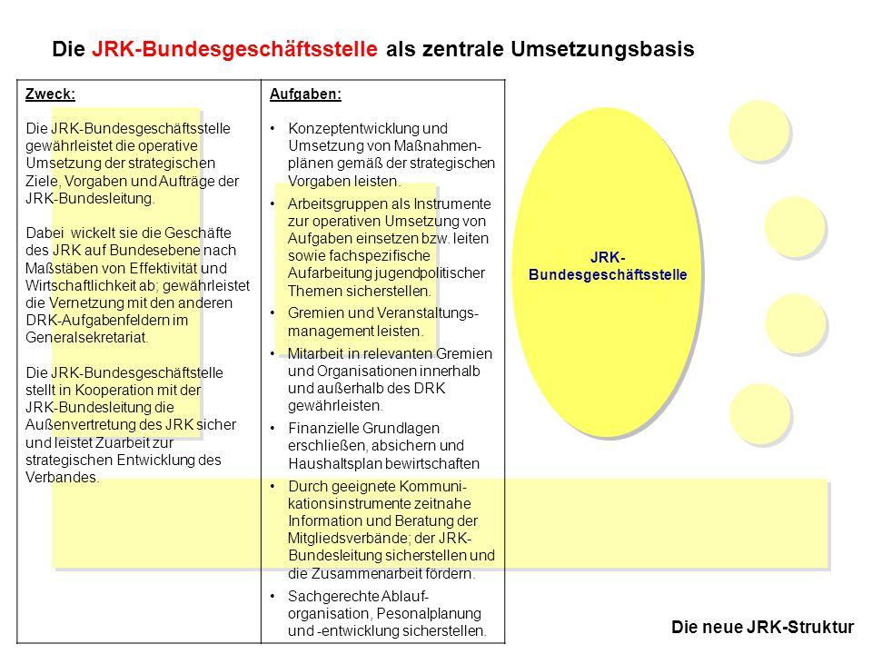 10 JRK-Bundesausschuss November 2005 in Kassel Die neue JRK-Struktur Die JRK-Bundesgeschäftsstelle als zentrale Umsetzungsbasis Zweck: Arbeitsgruppen sind Instrumente zur operativen Umsetzung von strategischen Zielen und zur Erledigung konkreter Aufgaben.