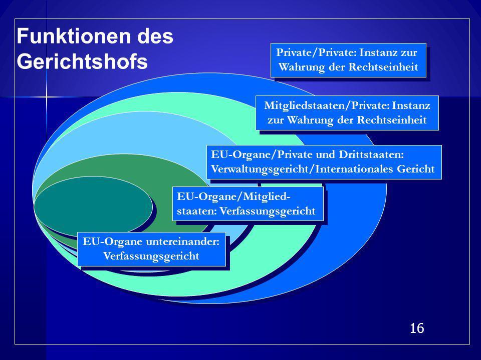 15 Private/Private: nur Einwirkung über Vorabentscheidungsverfahren Private/Private: nur Einwirkung über Vorabentscheidungsverfahren EU-Organe/Mitglied- staaten: nur Kontrolle spezifischer Pflichten EU-Organe/Mitglied- staaten: nur Kontrolle spezifischer Pflichten EU-Organe/Private und Dritt- staaten: im allgemeinen nur, wenn unmittelbar und individuell betroffen EU-Organe/Private und Dritt- staaten: im allgemeinen nur, wenn unmittelbar und individuell betroffen EU-Organe untereinander: Jurisdiktions-Monopol EU-Organe untereinander: Jurisdiktions-Monopol Mitgliedstaaten/Private: nur Einwirkung über Vorabentscheidungsverfahren Mitgliedstaaten/Private: nur Einwirkung über Vorabentscheidungsverfahren Kontrolldichte des EuGH
