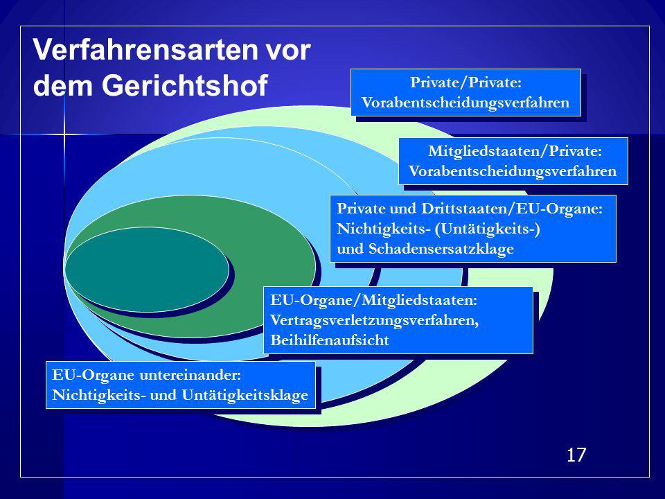 16 Funktionen des Gerichtshofs EU-Organe untereinander: Verfassungsgericht EU-Organe untereinander: Verfassungsgericht EU-Organe/Mitglied- staaten: Ve