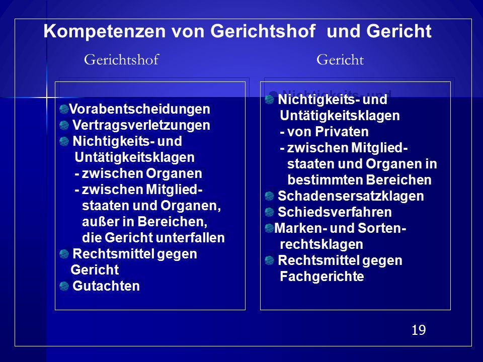 18 Primärrecht Sekundärrecht Internat. Abkommen Primärrecht Sekundärrecht Internat. Abkommen Auslegung nur Sekundär- recht nur Sekundär- recht Gültigk