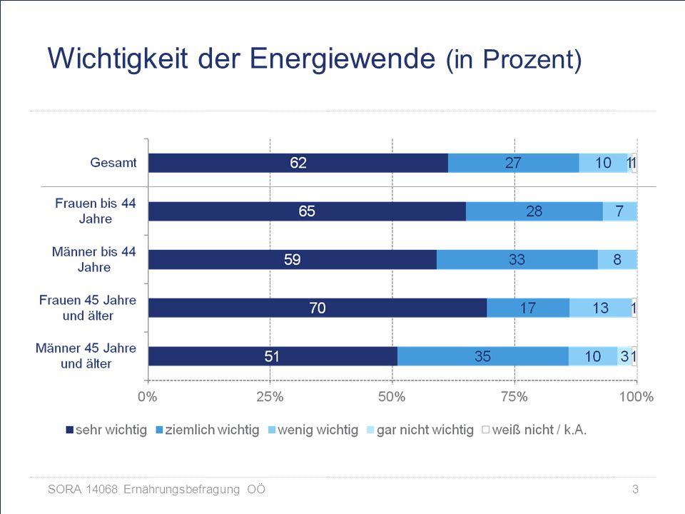 SORA 14068 Ernährungsbefragung OÖ 3 Wichtigkeit der Energiewende (in Prozent)