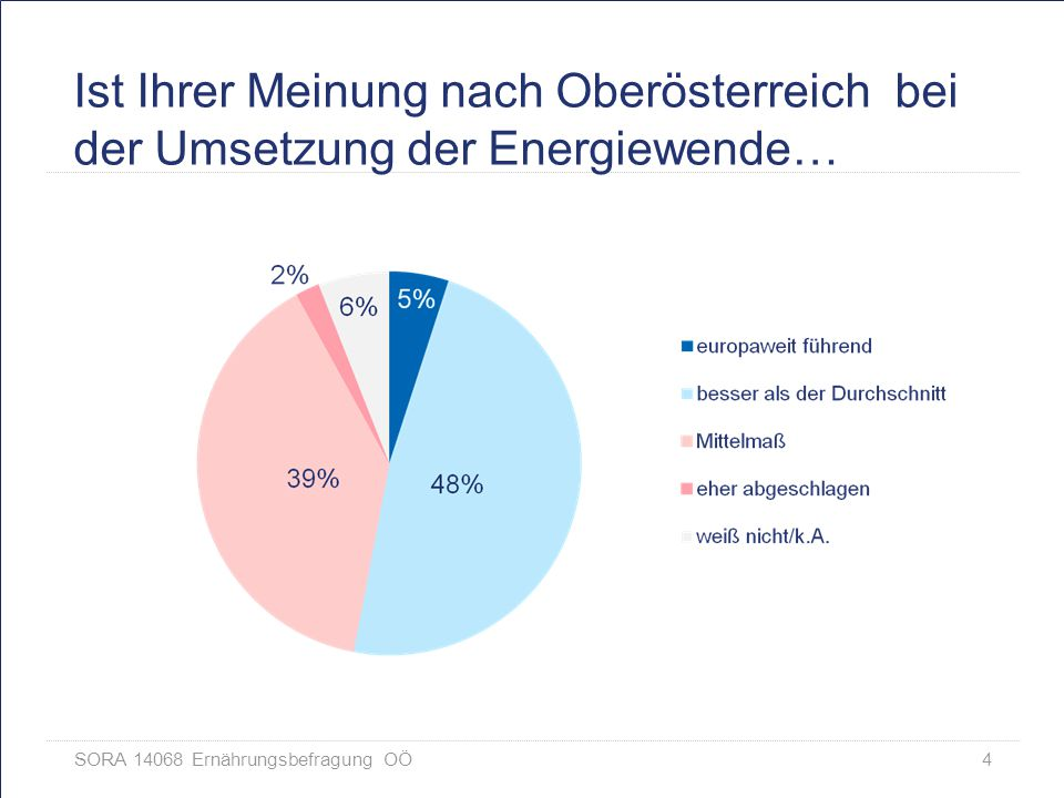 SORA 14068 Ernährungsbefragung OÖ 15 Instrumente zur Umsetzung der Energiewende – Gesamt (in %, spontane Mehrfachnennungen)