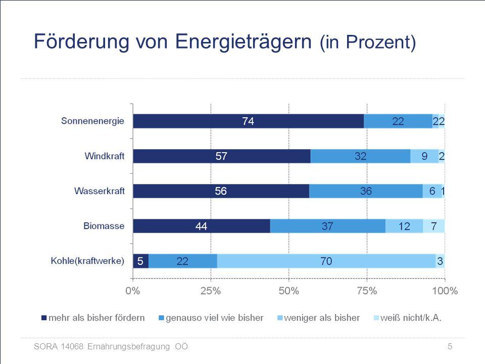 SORA 14068 Ernährungsbefragung OÖ 5 Förderung von Energieträgern (in Prozent)