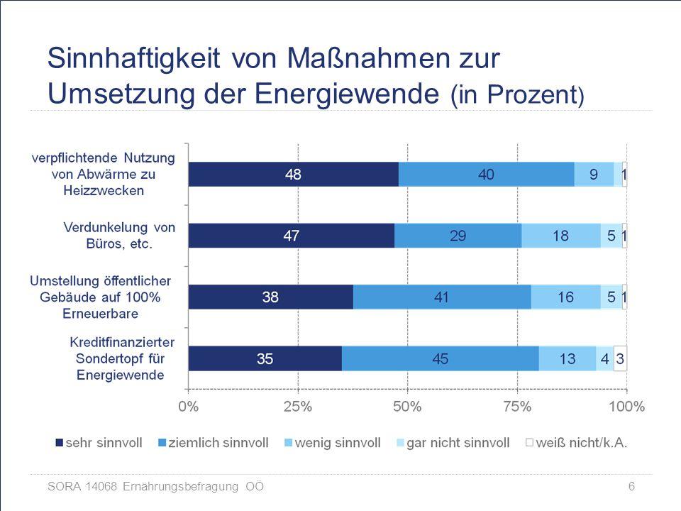SORA 14068 Ernährungsbefragung OÖ 7 Sinnhaftigkeit von Maßnahmen zur Umsetzung der Energiewende (in Prozent )