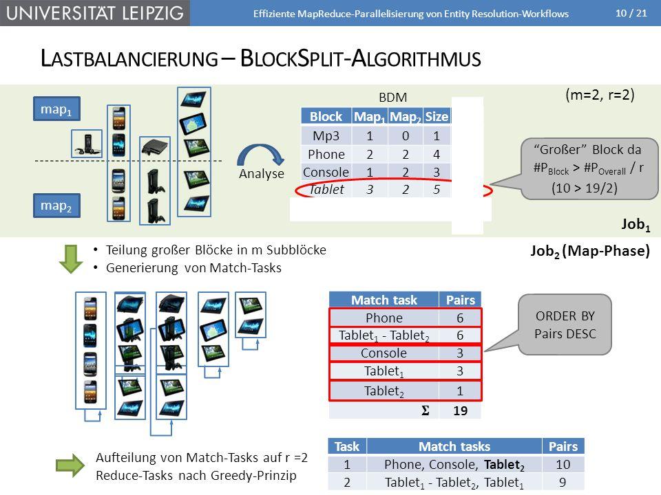 10 / 21 Generierung von Match-Tasks TaskMatch tasksPairs 10 20 L ASTBALANCIERUNG – B LOCK S PLIT -A LGORITHMUS Effiziente MapReduce-Parallelisierung von Entity Resolution-Workflows BlockMap 1 Map 2 SizePairs Mp31010 Phone2246 Console1233 Tablet32510 19 BDM (m=2, r=2) Großer Block da #P Block > #P Overall / r (10 > 19/2) Teilung großer Blöcke in m Subblöcke map 2 map 1 Match taskPairs Phone6 Console3 Tablet 1 - Tablet 2 6 Tablet 1 3 Tablet 2 1 19 Match taskPairs Phone6 Tablet 1 - Tablet 2 6 Console3 Tablet 1 3 Tablet 2 1 19 ORDER BY Pairs DESC TaskMatch tasksPairs 1Phone6 20 Aufteilung von Match-Tasks auf r =2 Reduce-Tasks nach Greedy-Prinzip TaskMatch tasksPairs 1Phone6 2Tablet 1 - Tablet 2 6 TaskMatch tasksPairs 1Phone, Console9 2Tablet 1 - Tablet 2 6 TaskMatch tasksPairs 1Phone, Console9 2Tablet 1 - Tablet 2, Tablet 1 9 TaskMatch tasksPairs 1Phone, Console, Tablet 2 10 2Tablet 1 - Tablet 2, Tablet 1 9 Analyse Job 1 Job 2 (Map-Phase)