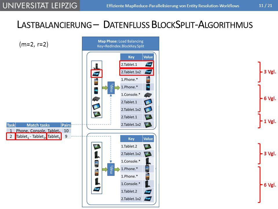 11 / 21 L ASTBALANCIERUNG – D ATENFLUSS B LOCK S PLIT -A LGORITHMUS Effiziente MapReduce-Parallelisierung von Entity Resolution-Workflows 1 Vgl. 3 Vgl