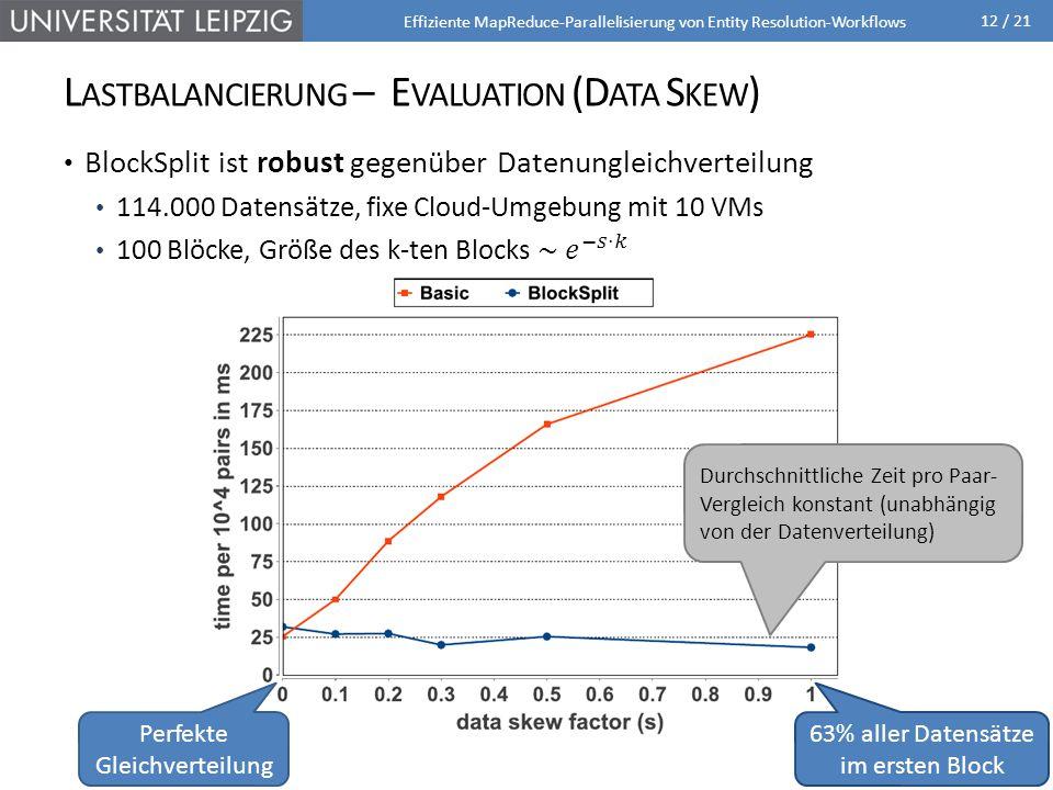 12 / 21 Effiziente MapReduce-Parallelisierung von Entity Resolution-Workflows L ASTBALANCIERUNG – E VALUATION (D ATA S KEW ) 63% aller Datensätze im ersten Block Perfekte Gleichverteilung Durchschnittliche Zeit pro Paar- Vergleich konstant (unabhängig von der Datenverteilung)