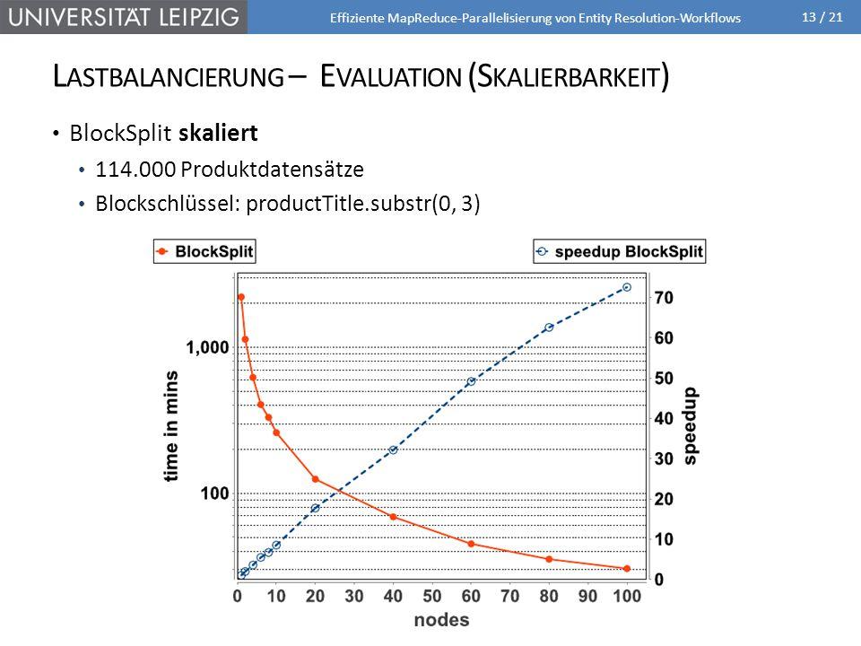 13 / 21 BlockSplit skaliert 114.000 Produktdatensätze Blockschlüssel: productTitle.substr(0, 3) L ASTBALANCIERUNG – E VALUATION (S KALIERBARKEIT ) Effiziente MapReduce-Parallelisierung von Entity Resolution-Workflows