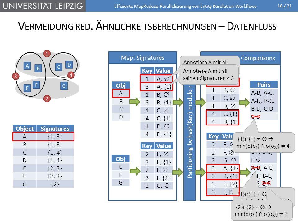 18 / 21 V ERMEIDUNG RED. Ä HNLICHKEITSBERECHNUNGEN – D ATENFLUSS Effiziente MapReduce-Parallelisierung von Entity Resolution-Workflows ObjectSignature