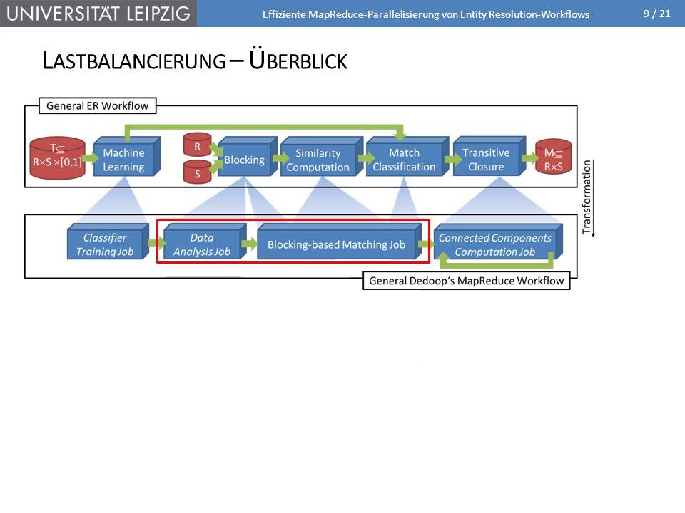9 / 21 L ASTBALANCIERUNG – Ü BERBLICK Effiziente MapReduce-Parallelisierung von Entity Resolution-Workflows