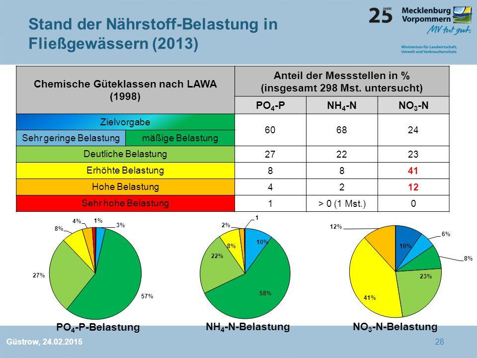 Stand der Nährstoff-Belastung in Fließgewässern (2013) Chemische Güteklassen nach LAWA (1998) Anteil der Messstellen in % (insgesamt 298 Mst.