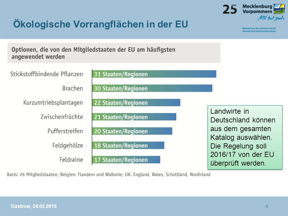 Ökologische Vorrangflächen in der EU +#ä #+üp4321 Güstrow, 24.02.2015 Landwirte in Deutschland können aus dem gesamten Katalog auswählen. Die Regelung