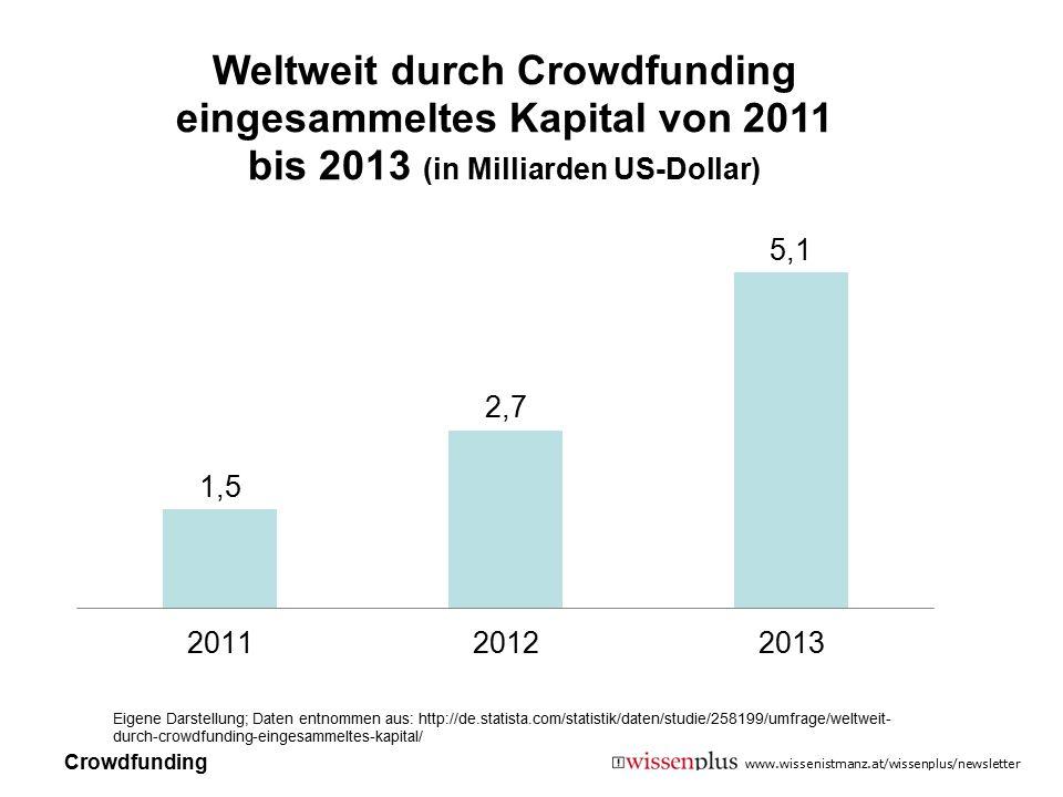 www.wissenistmanz.at/wissenplus/newsletter Eigene Darstellung; Daten entnommen aus: http://de.statista.com/statistik/daten/studie/258199/umfrage/weltw