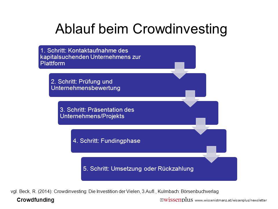 www.wissenistmanz.at/wissenplus/newsletter 1. Schritt: Kontaktaufnahme des kapitalsuchenden Unternehmens zur Plattform 2. Schritt: Prüfung und Unterne